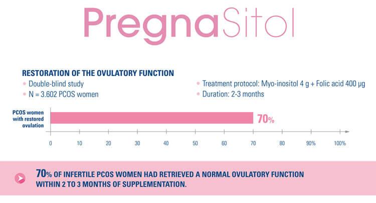 70% phụ nữ buồng trứng đa nang (pcos) vô sinh đã lấy lại chức năng rụng trứng bình thường trong vòng 2 đến 3 tháng sau khi bổ sung Pregnasitol